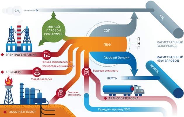 Способы переработки попутного нефтяного газа